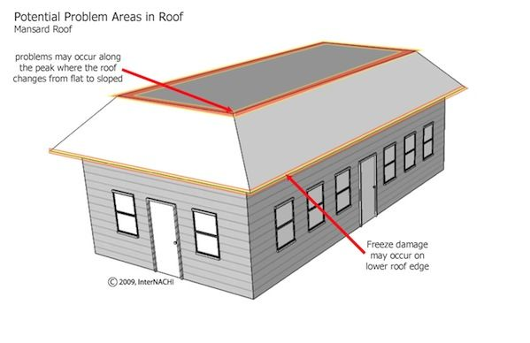 Mastering roof inspections issues that can occur with mansard roofs extension pinterest - Engaging home exterior decoration using mansard roof design ...