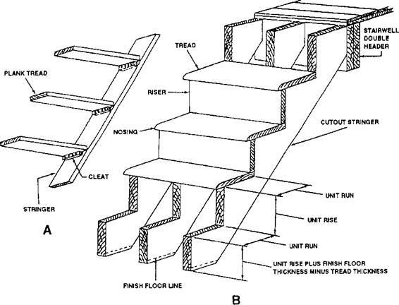 Stair Building For Dummies Charlotte Trim Work And Stairs