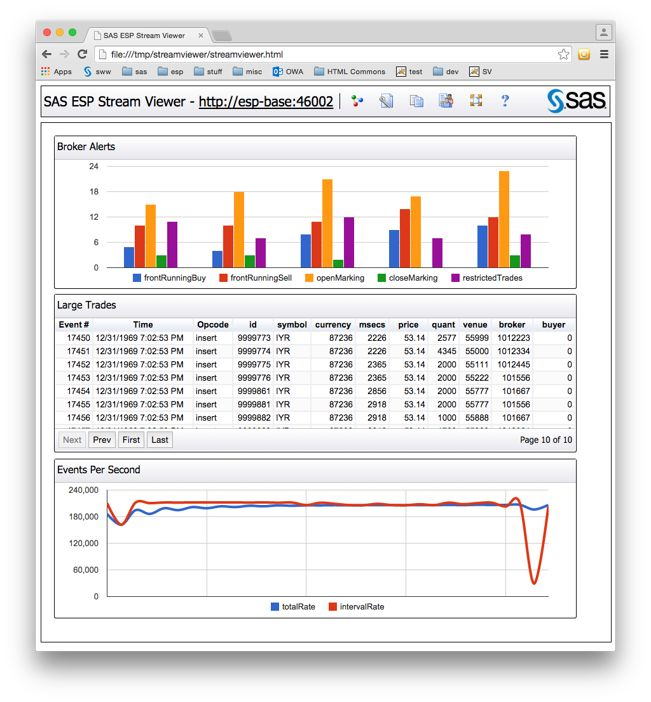Image 2: SAS Event Stream Processing Streamviewer