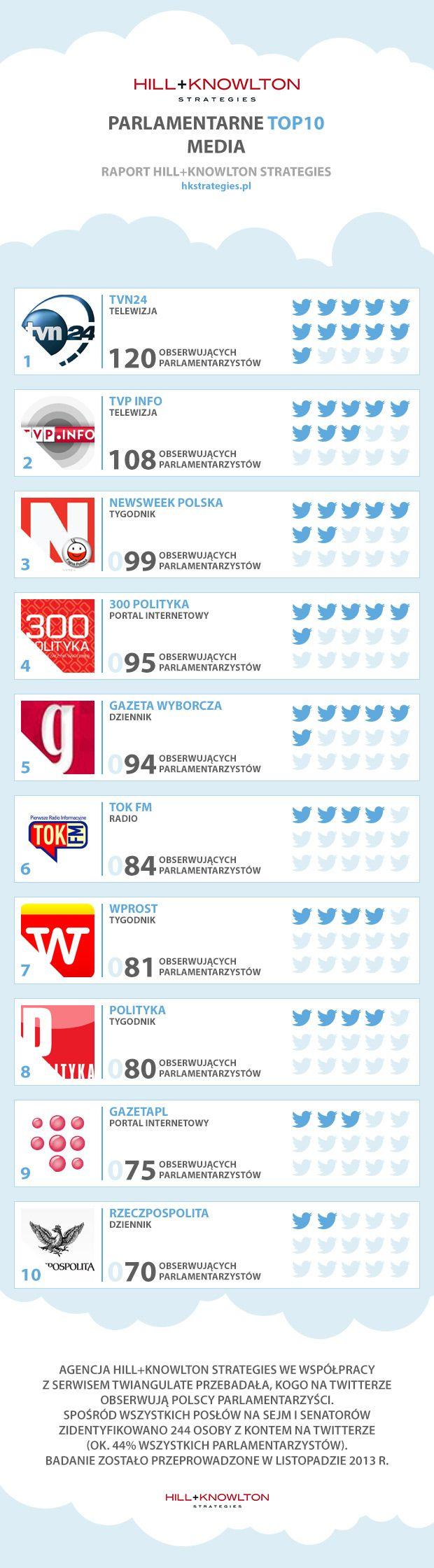 Polscy politycy na Twitterze