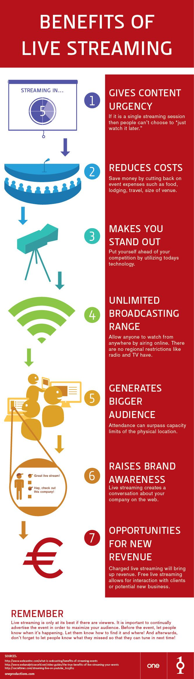 How to Leverage Live Streaming for Content Marketing #SocialTools15