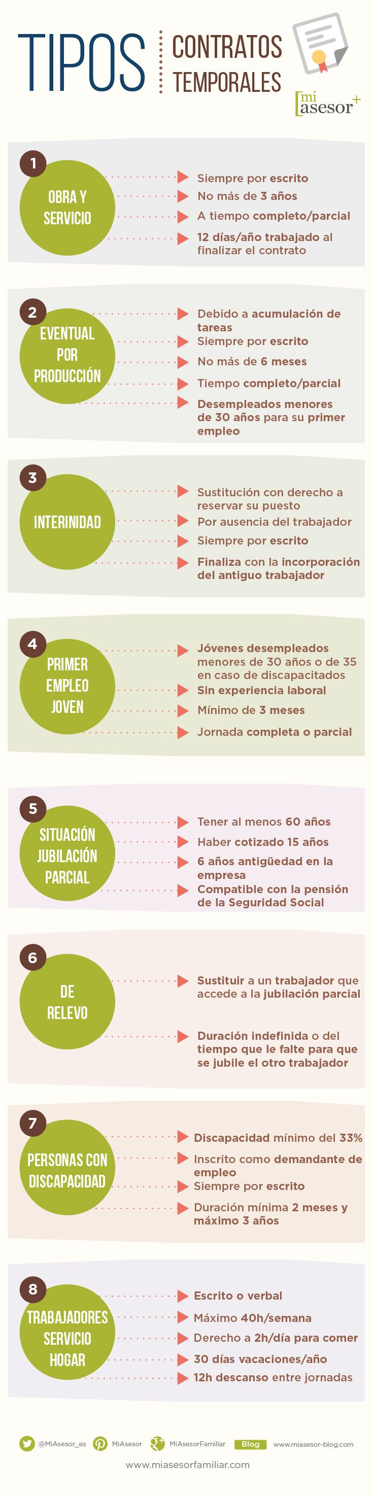 En MiAsesor hemos preparado una infografía con todos los tipos de contrato temporal que hay en España.