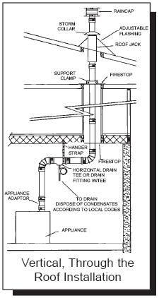 application diagrams