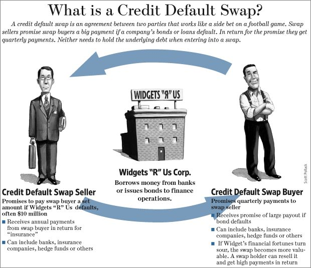 "----------Credit Default Swaps---------- A financial swap agreement that the seller of the CDS will compensate the buyer in the event of a loan default or other credit event. The buyer of the CDS makes a series of payments (the CDS ""fee"" or ""spread"") to the seller and, in exchange, receives a payoff if the loan defaults. It was invented by Blythe Masters from JP Morgan in 1994."