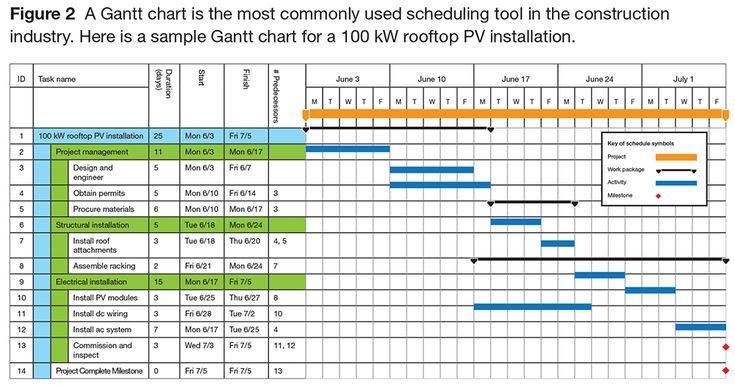 Managing PV Installations with a Gantt Chart SolarPro Magazine - excel spreadsheet gantt chart template