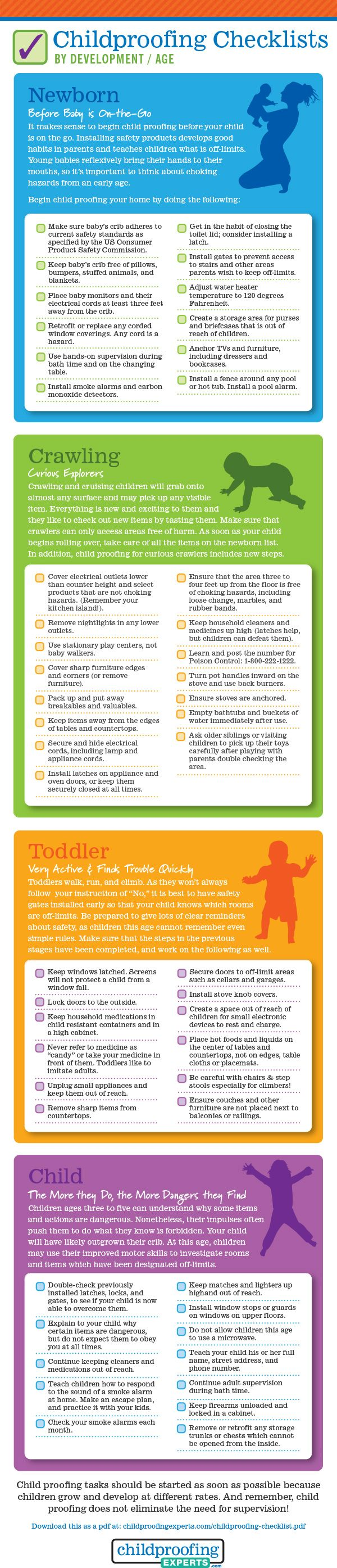 Childproofing Checklist by Age. Created for the International Association for Child Safety, IAFCS on childproofingexperts.com