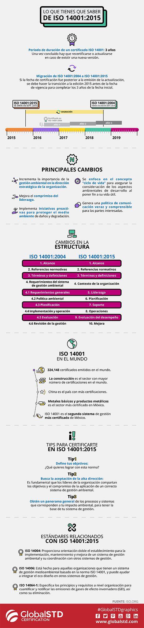 ¿Ya conoces la actualización de la norma ISO 14001:2015? #ISO14001 es un sistema de gestión ambiental que ayuda a las organizaciones a identificar, administrar y monitorear sus cuestiones ambientales de manera integral. Conoce las novedades de la versión 2015: