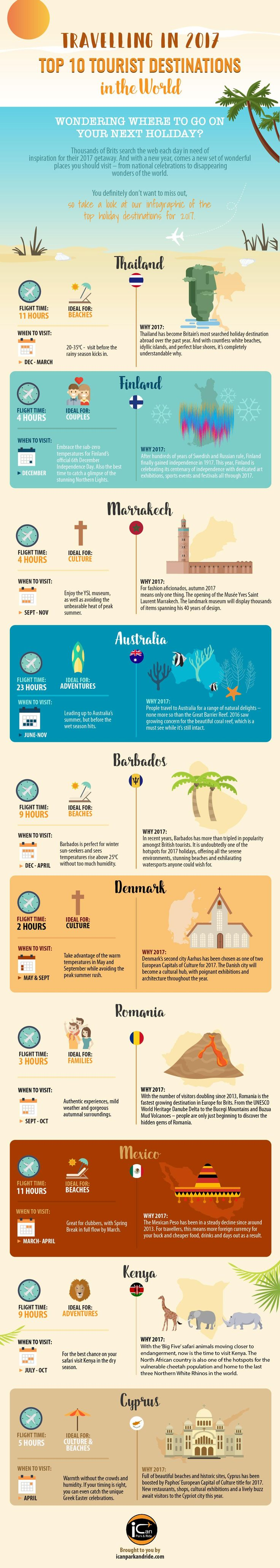 Wondering where to go on your next holiday? Every day, hundreds and thousands of people across the UK search the web for the ideal getaway. And with a new year, comes a new batch of amazing locations you can visit. Take a look at this Infographic of the top holiday destinations for 2017 by I Can Park And Ride.