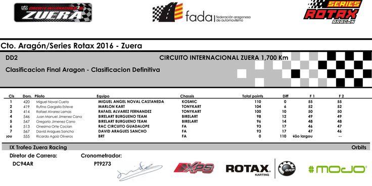 RAFA ÁLVAREZ. ¡Felicidades Campeón! 3er Casificación en el Cameponato de Aragón - Serie Rotax 2016 ZUERA. http://www.fada.es/pruebas/resultados/2016/242