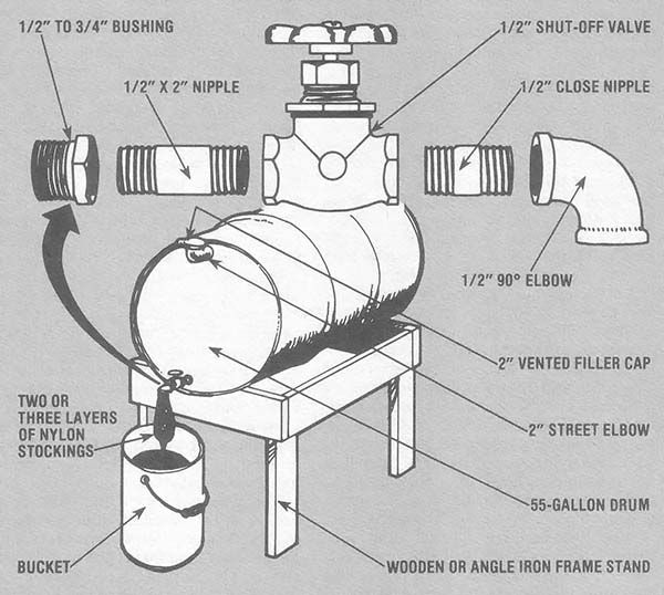 If you heat your home with an oil burner, here is one design for a waste oil filter you can use to turn waste motor oil into fuel.