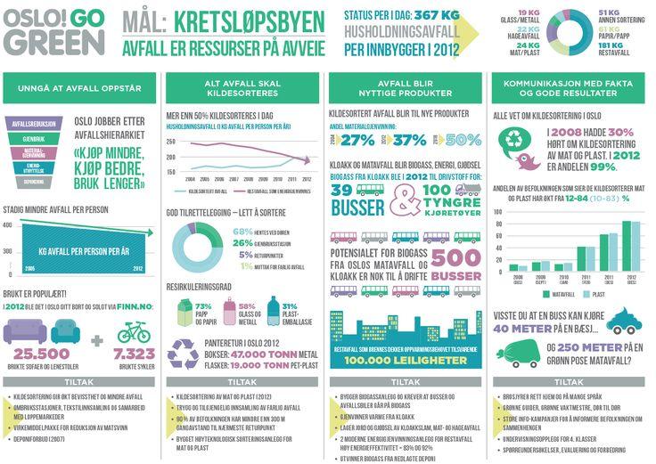 Oslo go green Kretsløpsbyen  Test din miljøkunnskap:  https://quiz.bymiljoetaten.no