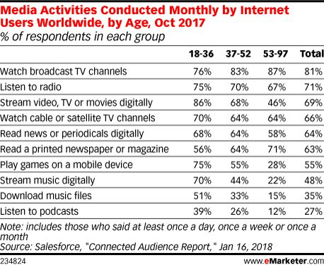 A recent survey of internet users worldwide by Salesforce showed 81% of respondents watched broadcast TV at least monthly, more than any other format. But there are stark generational differences in the way they consume media, especially video.