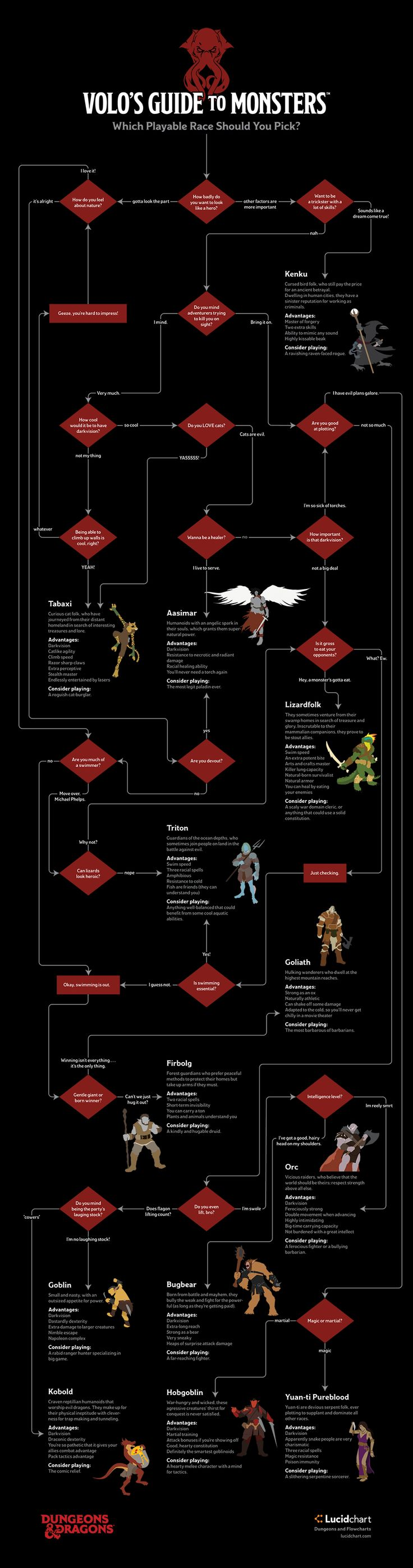 EN World RPG News & Reviews - Volo's Guide to Monsters: Which playable Race Should You Play Flowchart