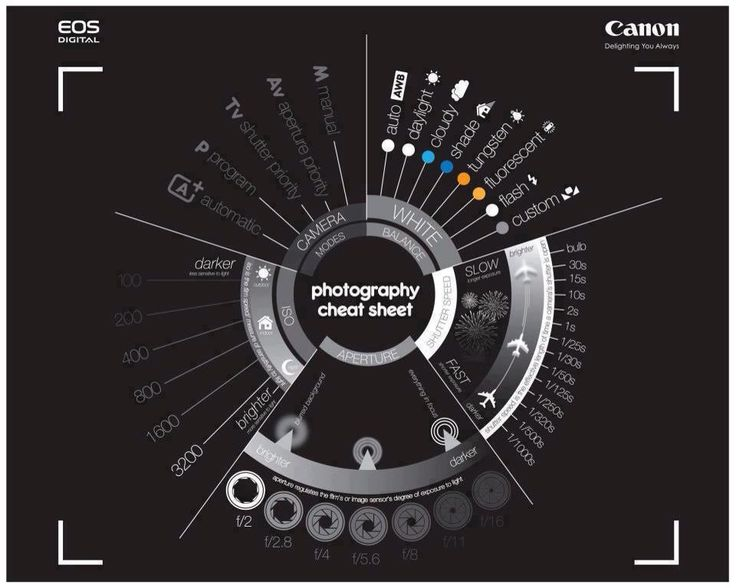 Photography cheat cheet infographic