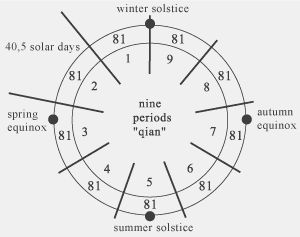 How to find your sun number photo 3