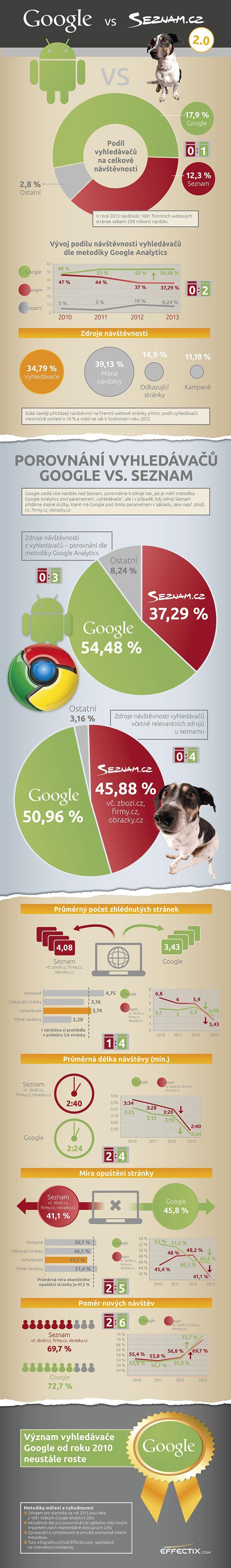 Infografika: V českém vyhledávání opět posílil Google nad Seznamem