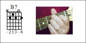 B7 chord diagram, How to play a B7 chord, Picture of a B7 chord.