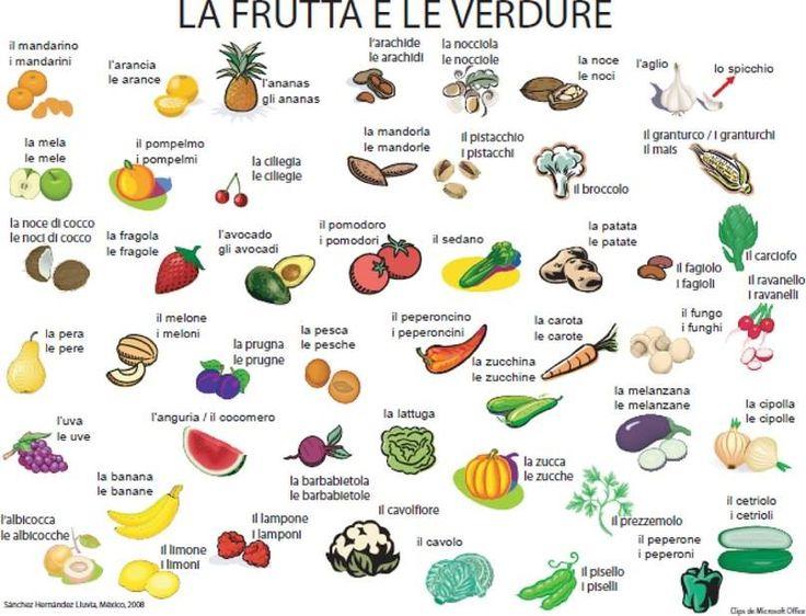 Как выучить итальянский язык в домашних условиях