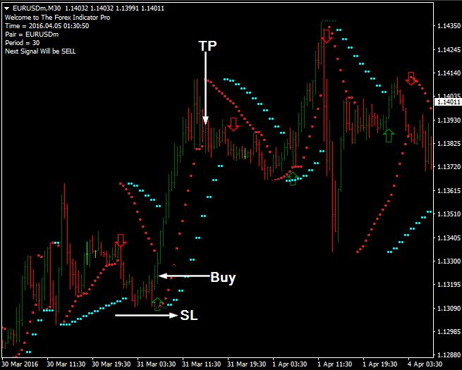 Download Free Sniper Forex Fx Pro Indicator Filtered strategy