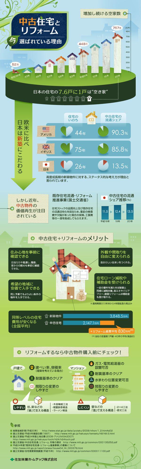 総務省が行っている調査データより、日本の空家率の増加、短命な日本の住宅事情などの情報をまとめて中古住宅の人気の高まりの背景を分析したインフォ...