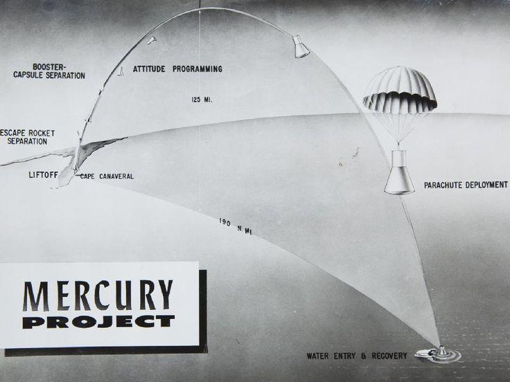Trajectory of Alan Shepard's spaceflight, 1961.