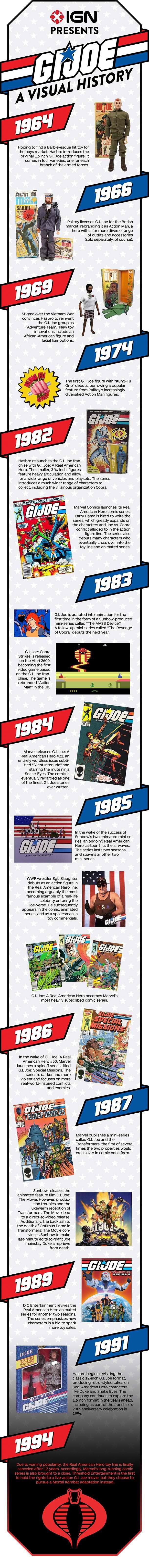 GI Joe A Visual History - infographic #Nostalgia #Toys #ActionFigures