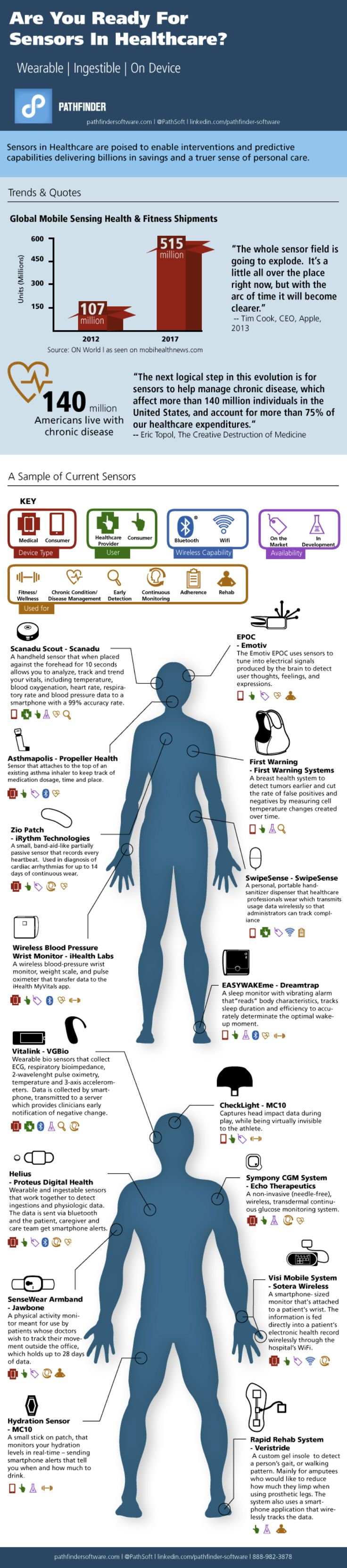 Are You Ready for Some Sensors... in Healthcare? #infographic