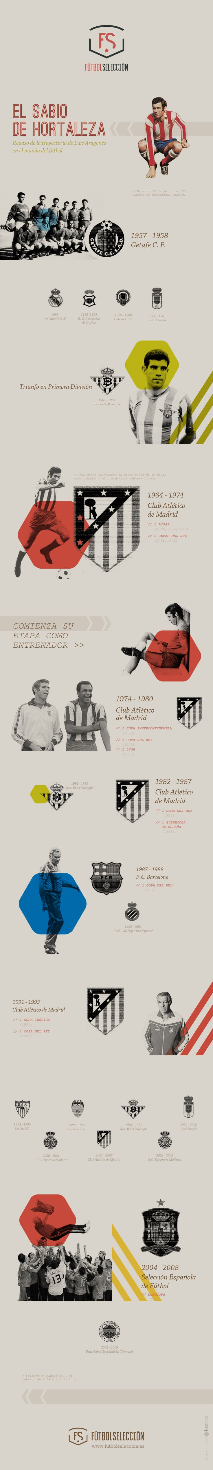 Luis Aragonés, a tribute by this infographic, which includes the stages and key moments in his career as a player, coach and Spain's manager.