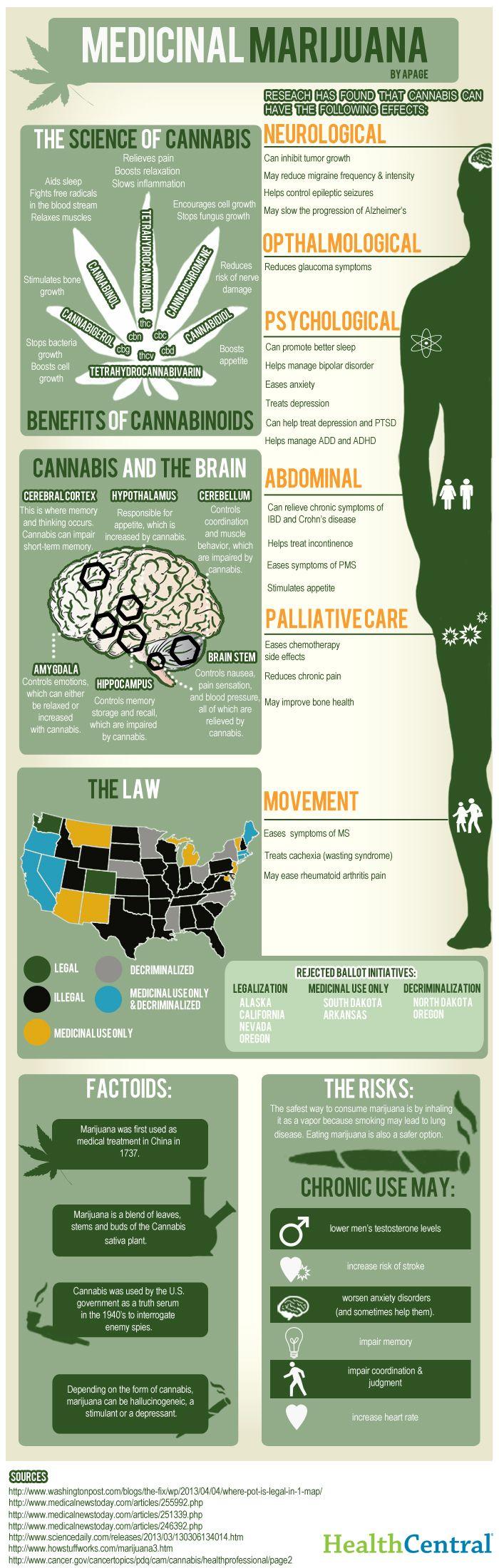 Medicinal Marijuana #health #Infographics ilginç bir konu..