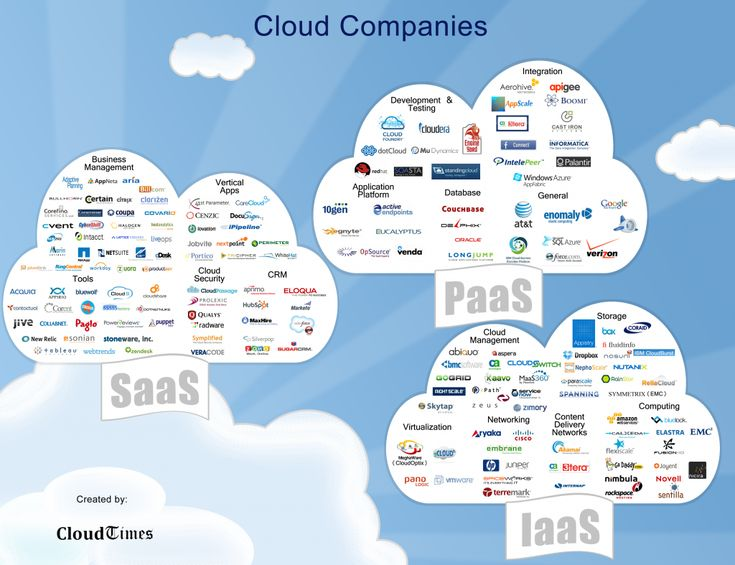 Best 25+ Cloud company ideas on Pinterest