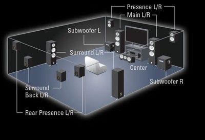 Yamaha Speaker Layout