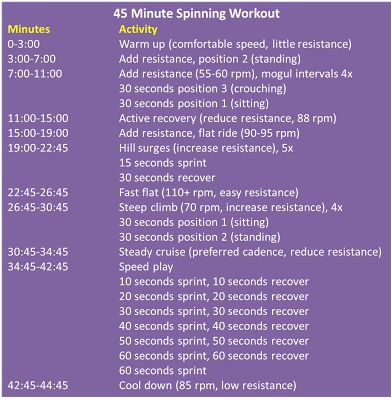 45 minute spinning workout