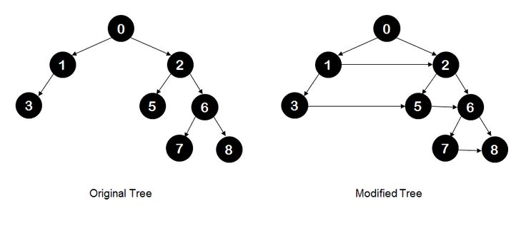 Populate right neighbors for all nodes in a binary tree - IDeserve