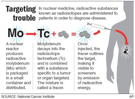 nuclear medicine sucks