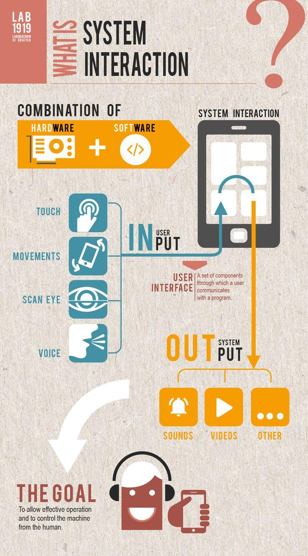 #Grafica Lab1919 #Infografica