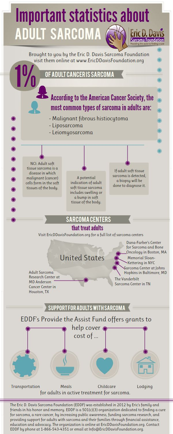 Infographic: Adult Sarcoma  Sarcoma Blog Posts, Cancer Blog Posts: http://www.ericddavisfoundation.org/2013/05/