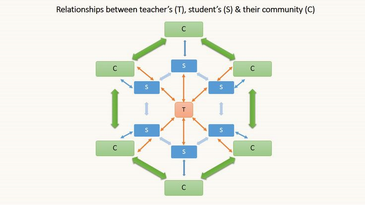 challenges of teachers in decision making Increasing teacher involvement in school decision making ranks among the most  promising educational reform  to challenge traditional patterns of princi.