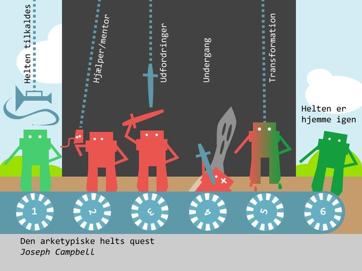 """Webquest simulerer """"heltens"""" rejse ud i verden for at løse opgaver og komme forandret tilbage - læs evt. mere på webquestiskolen.dk"""