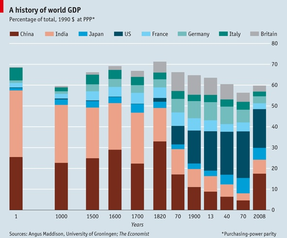 Global GDP History Graphic courtesy of The Economist magazine, goes back 2000 years