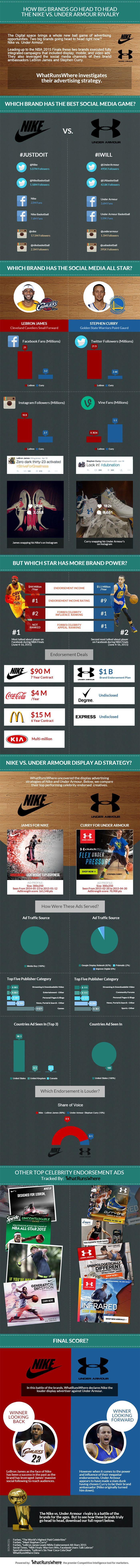 Nike vs. Under Armour. Which brand has the stronger digital media game and more influential Brand Ambassador?