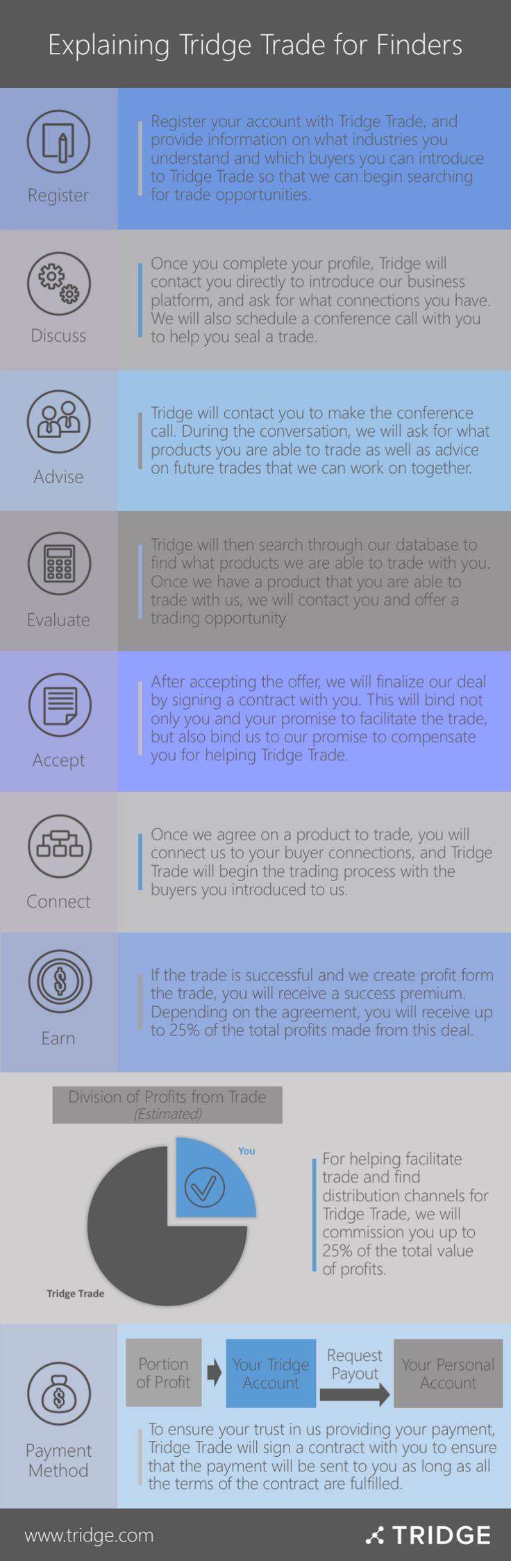 Tridge Trade explained: visit our page to learn more about our business platform that is gaining popularity among industry experts worldwide