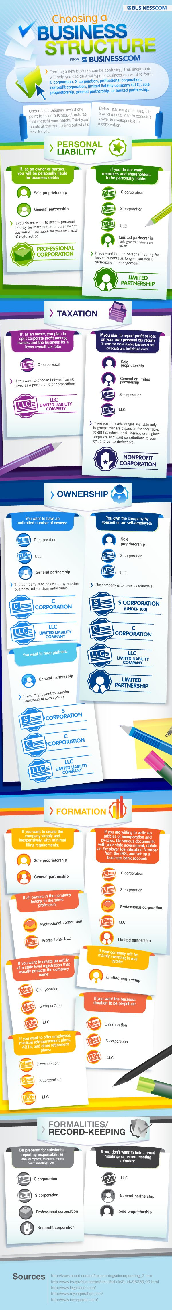 What Kind Of Business Structure Should You Choose? #infographic