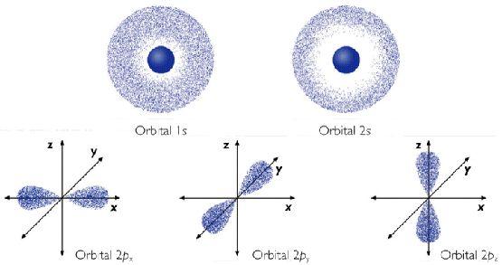 Modelo Atómico Actual - Química para 1ero de Bachillerato