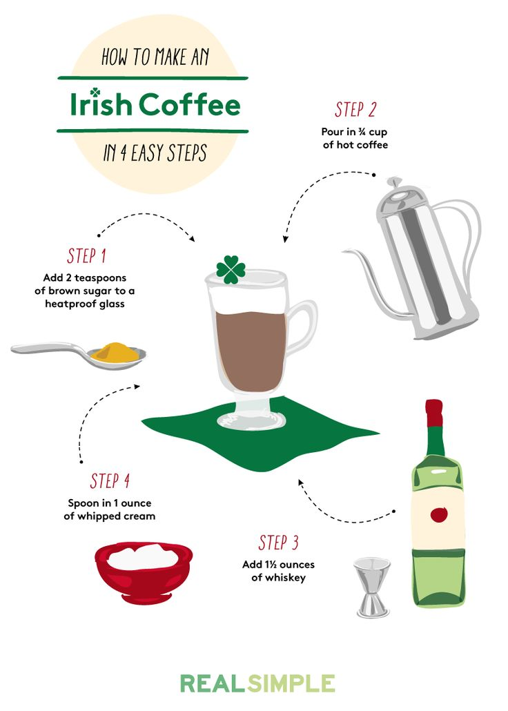 4 step Irish coffee infographic: Instant festivity in a glass.