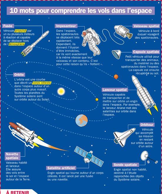 Dix mots pour comprendre les vols dans l'espace
