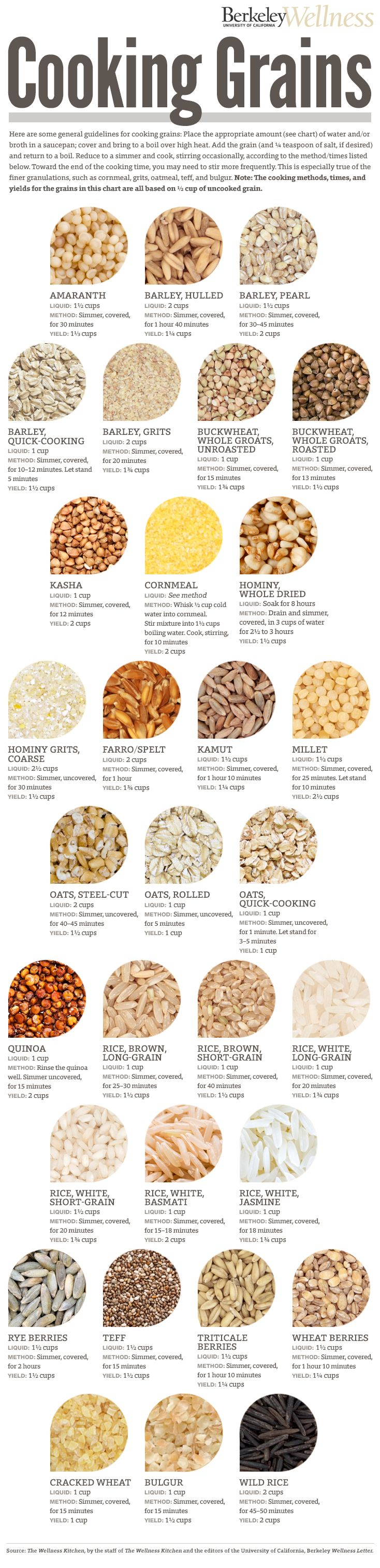 How to Cook Grains by berkeleywellness #Infographic #Cooking_Grains