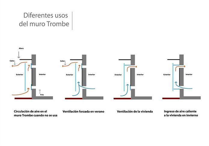 Muro Trombe, sistema pasivo de eficiencia energética