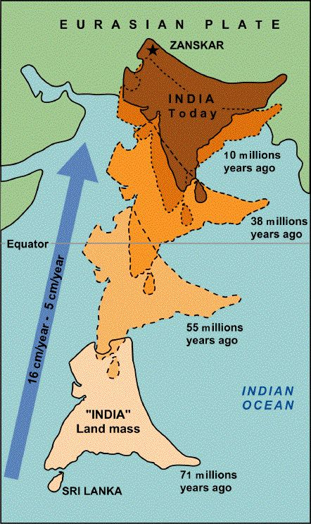 Northward drift of India from 71 Ma ago to present time: note the simultaneous counter-clockwise rotation of India. Collision of the Indian continent w/Eurasia occurred at about 55 Ma. www.usgs.org