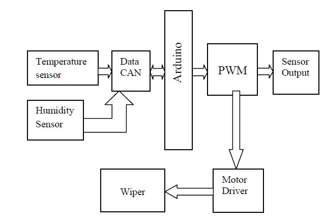 Block Diagram Arduino Based Automatic Wiper Designed For Cars And Trucks Arduino Arduino Projects Pic Microcontroller