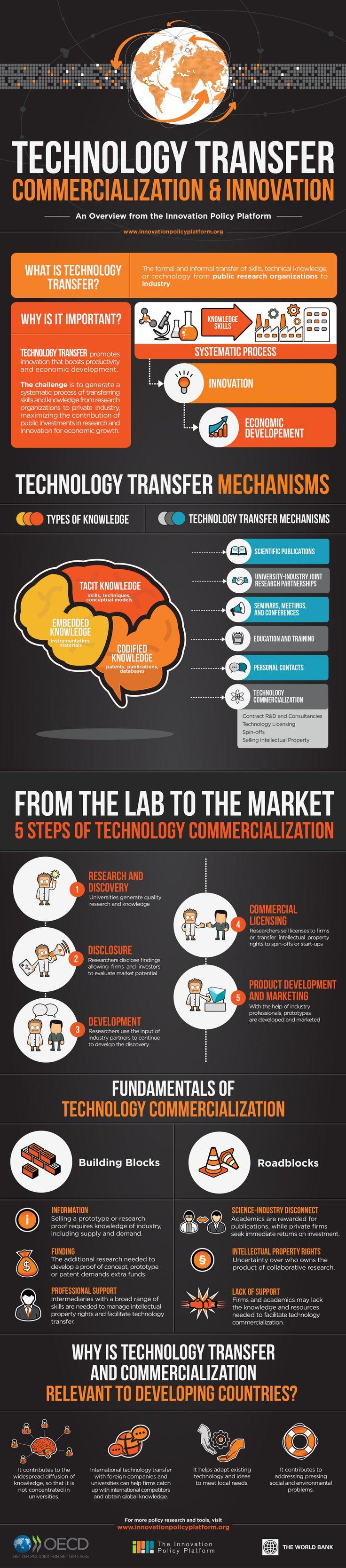 Mooie infographic over kennisoverdracht van publieke onderzoeksinstellingen naar de markt #innovatie